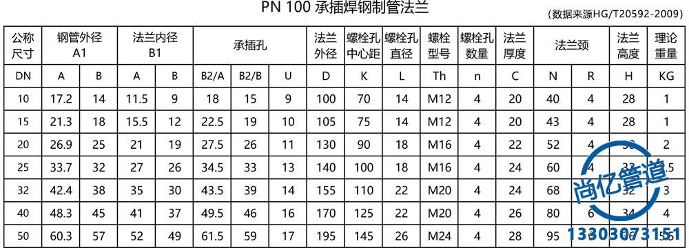 PN100承插焊法兰标准尺寸图